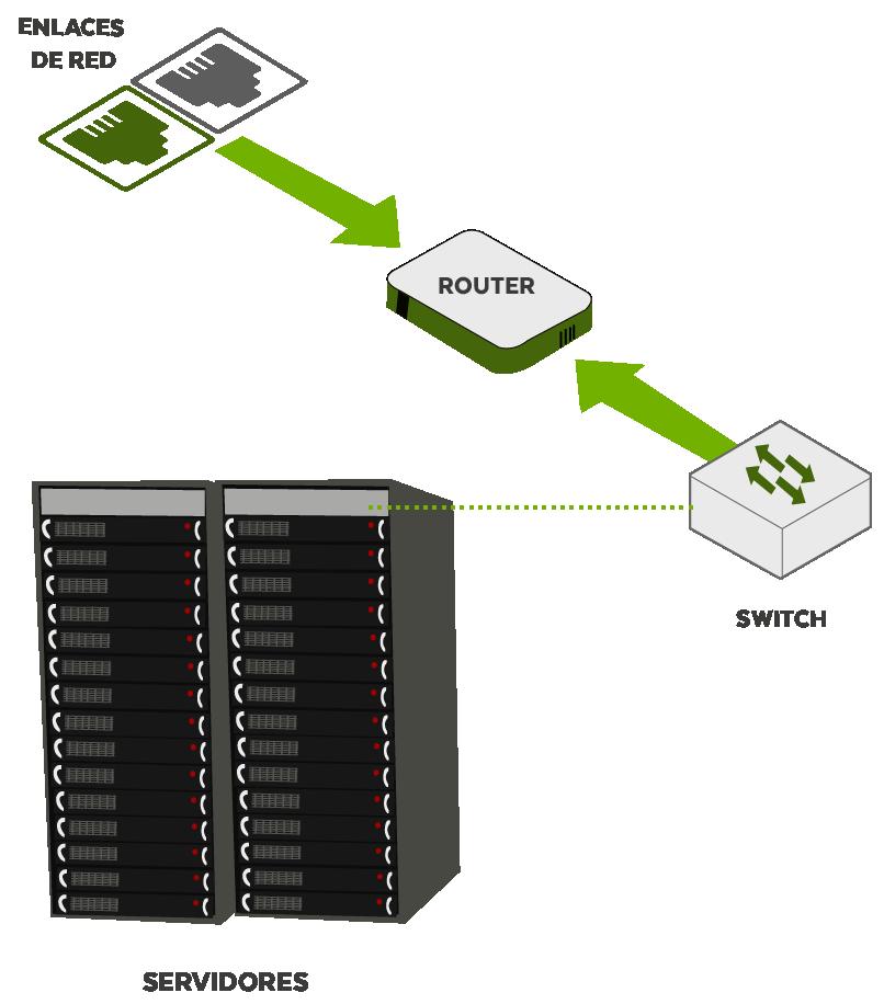 Conectividad Datacenter