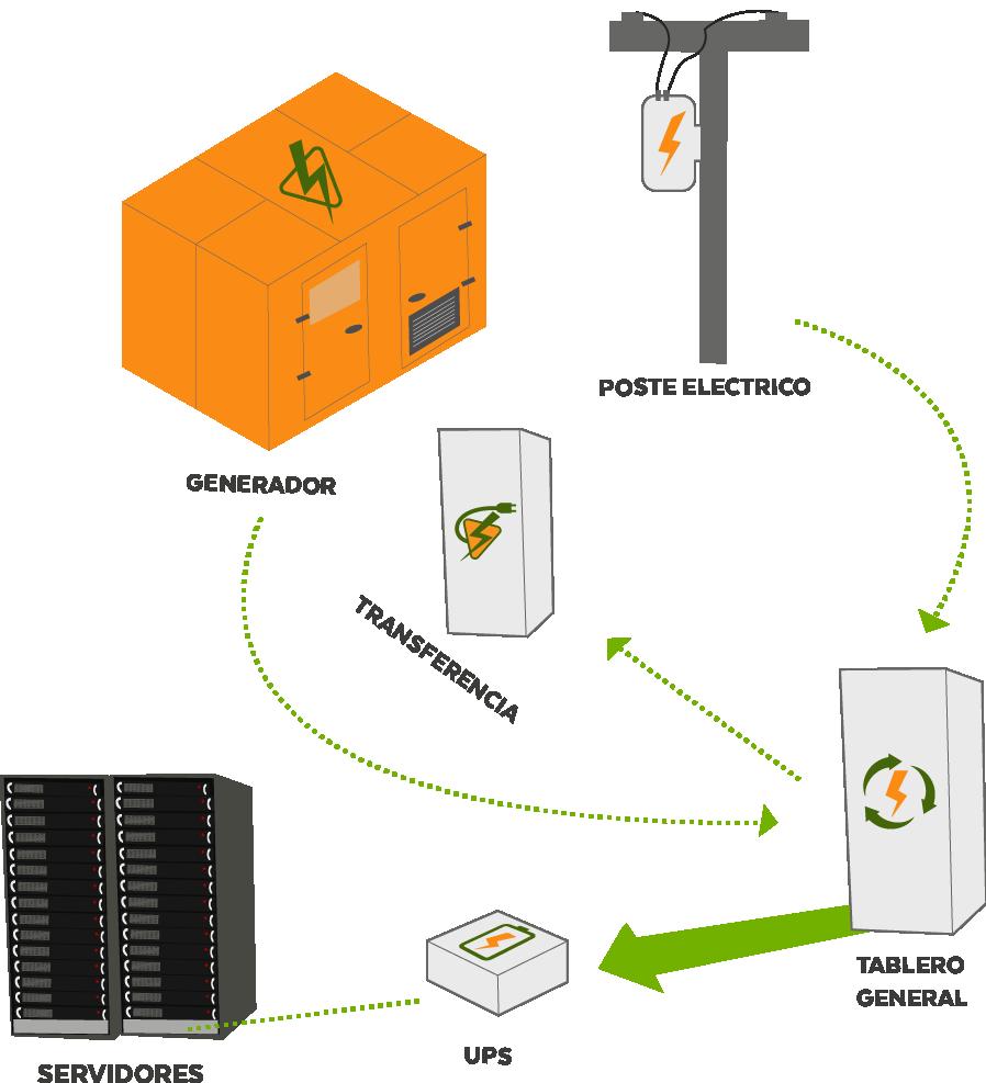 Suministro de energía Datacenter