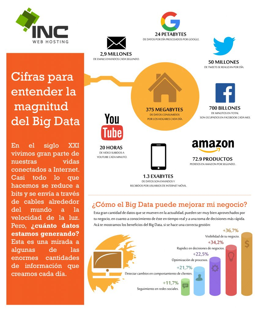 Infografía Big Data